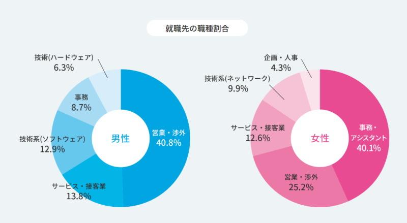 就職shop 就職した職種の割合